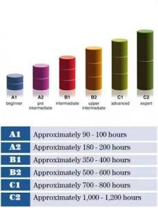 Tabela CEFR